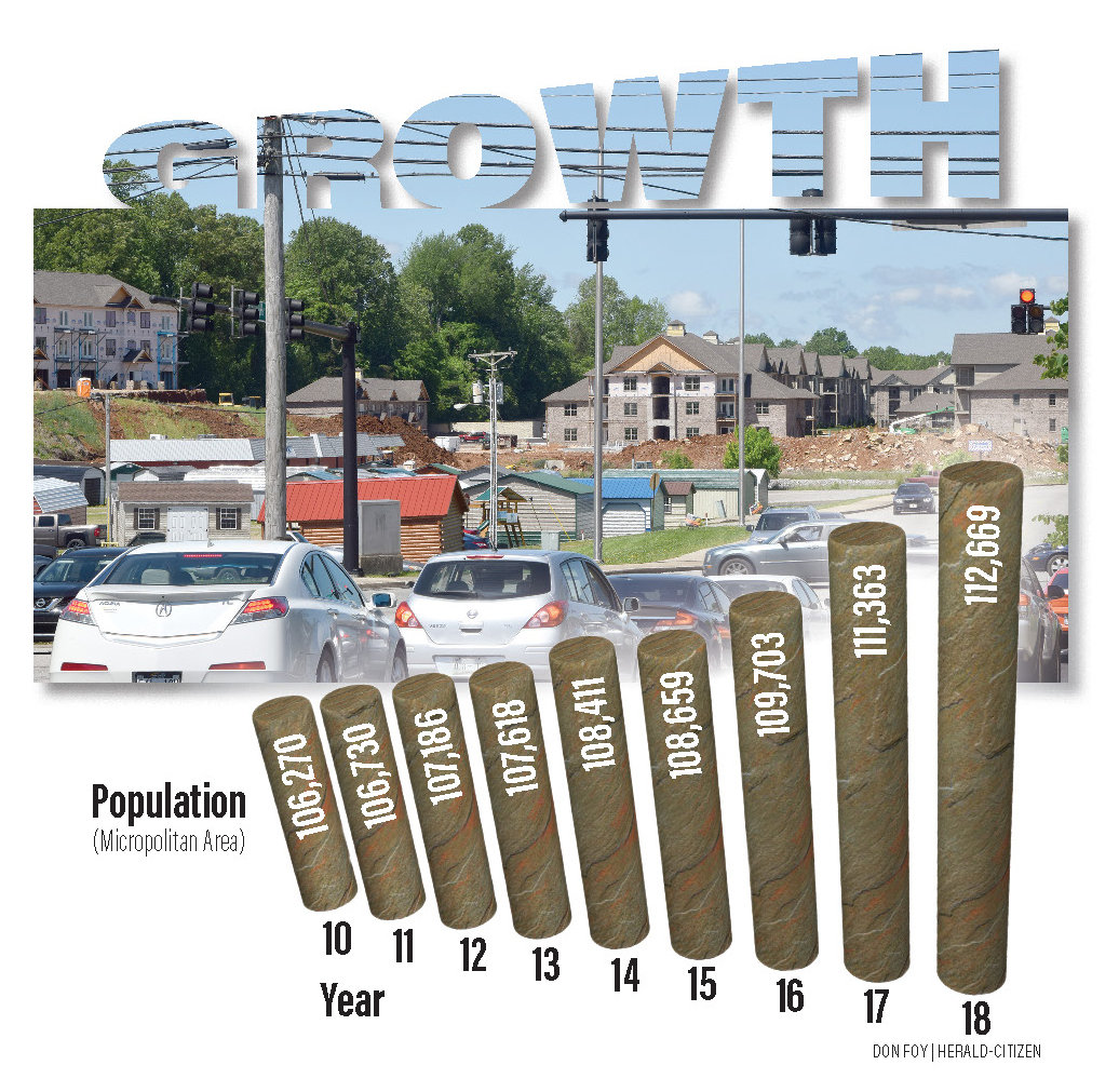 Cookeville listed as 9th fastest growing micropolitan